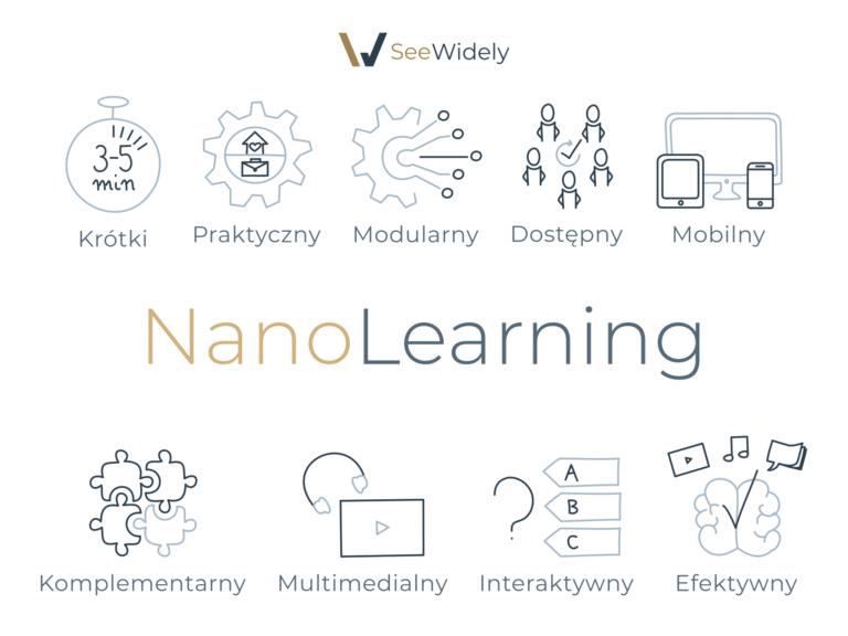 Moduły NanoLearning są przede wszystkim krótkie, praktyczne, komplementarne, interaktywne i efektywne.