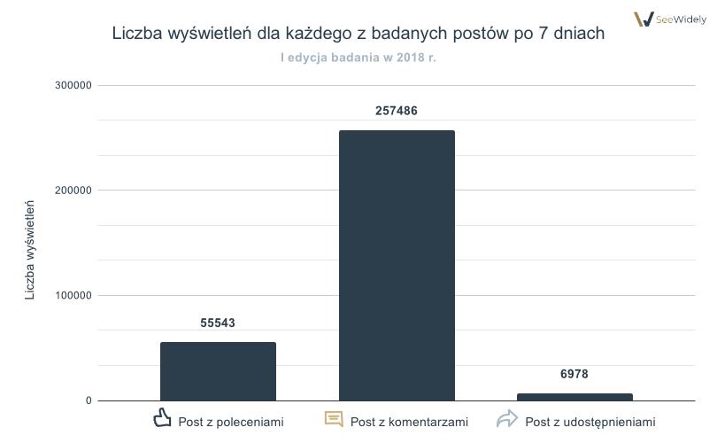 Liczba wyświetleń dla każdego z badanych postów po 7 dniach 2018