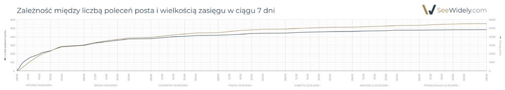 Zależność między liczbą poleceń posta i wielkością zasięgu w ciągu 7 dni na LinkedIn