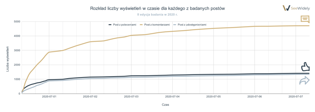 Rozkład liczby wyświetleń w czasie 2020