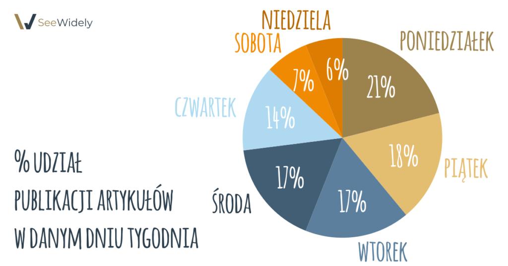 % udział publikacji artykułów w danym dniu tygodnia