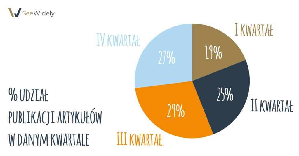 % udział publikacji artykułów w danym kwartale