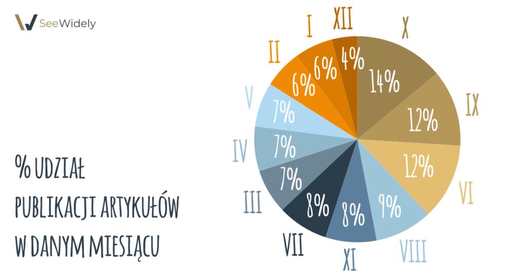 % udział w publikacji artykułów w danym miesiącu