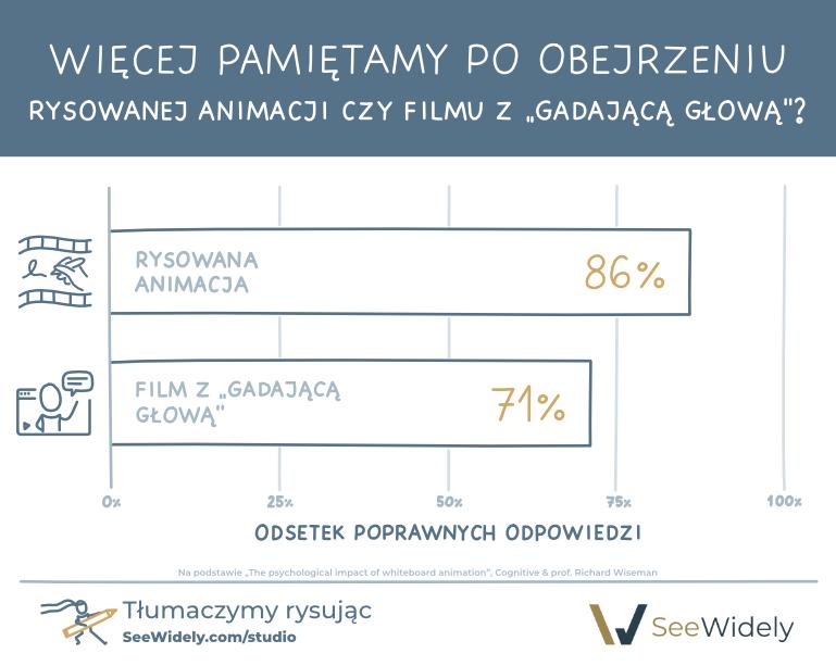 Rysowana animacja vs film z 'gadajaca glowa' - SeeWidely Studio
